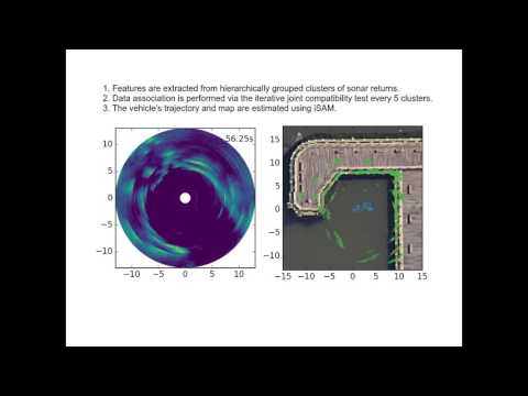Localization and 3D Mapping with a Single-Beam Scanning Sonar