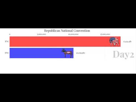 Democratic VS Republican National Convention Views Per Day 2020