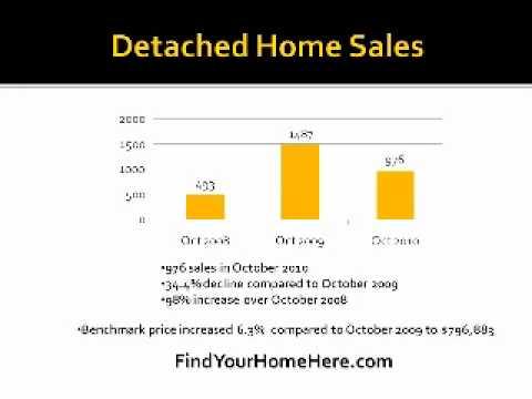 Coquitlam Real Estate - October 2010 Market Stats