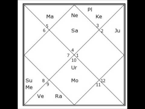 Indira Gandhis Vedic Birth Chart