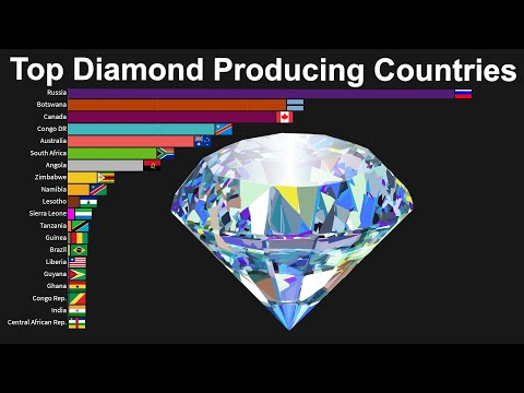 World's Top Diamond Producing Countries 1970 To 2018