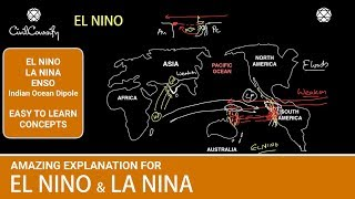 EL NINO & LA NINA ENSO Indian Ocean Dipole (IOD) Indian Monsoon
