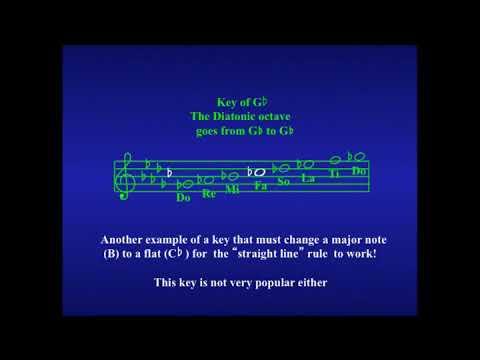 Newel Kimball explains STAFF NOTATION RULES