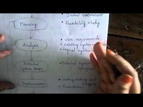 Sdlc system development life cycle