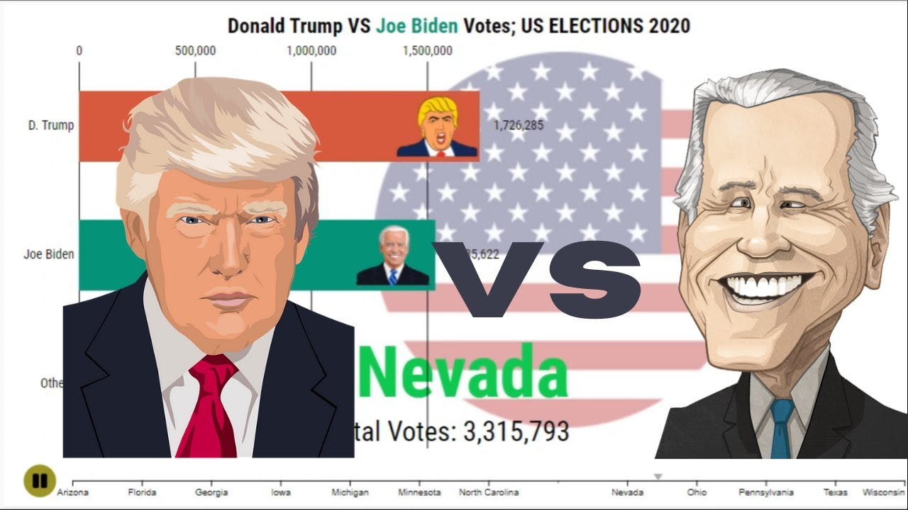 Trump vs Biden: The 2020 US presidential election : Votes Comparison States Wise