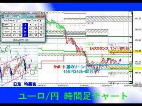 PMテクニカル分析 3/4(ଽ...