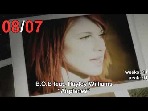 UK singles Chart - This Week's Chart Update (Top 10)