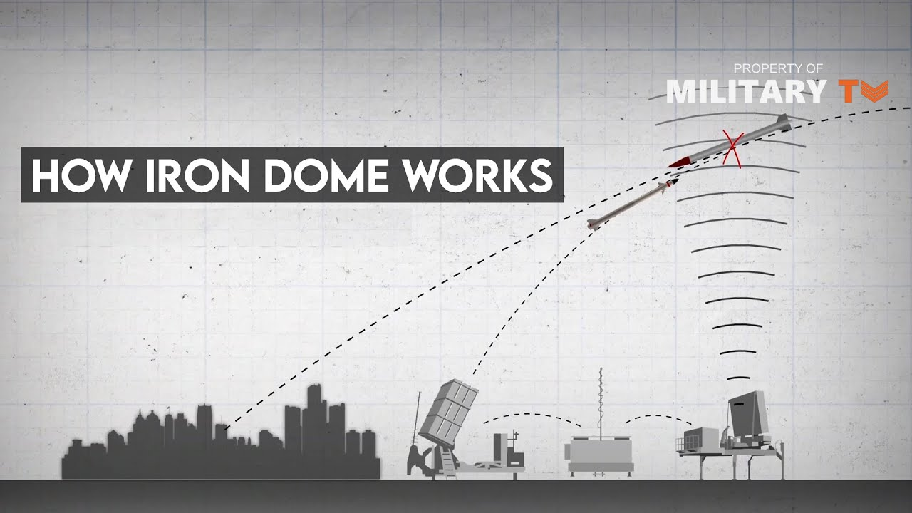 Iron Dome System to Guam: Everything You Wanted Know About Iron Dome