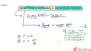 NEWTON\\'S FORMULA ( VISCOUS FORCE )