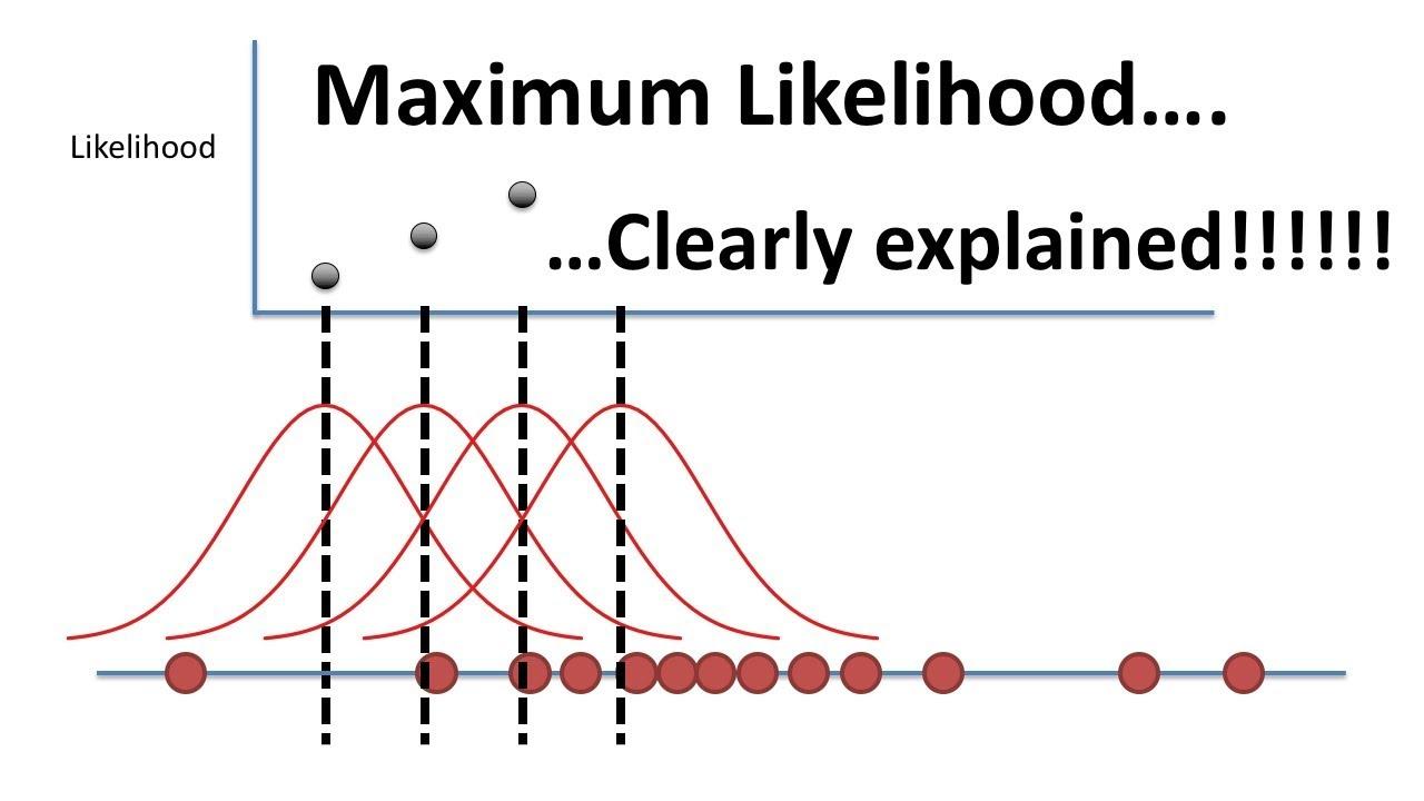 StatQuest: Maximum Likelihood, clearly explained!!!