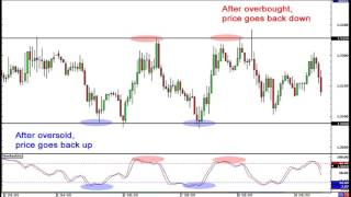 Forex Strategy: What Is Range Trading?