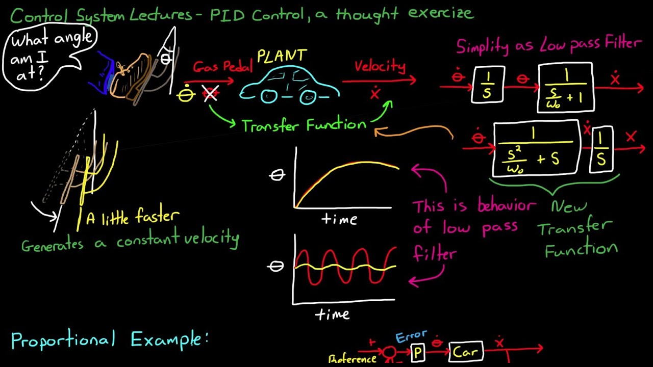 Simple Examples Of Pid Control Youtube