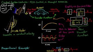 Simple Examples of PID Control