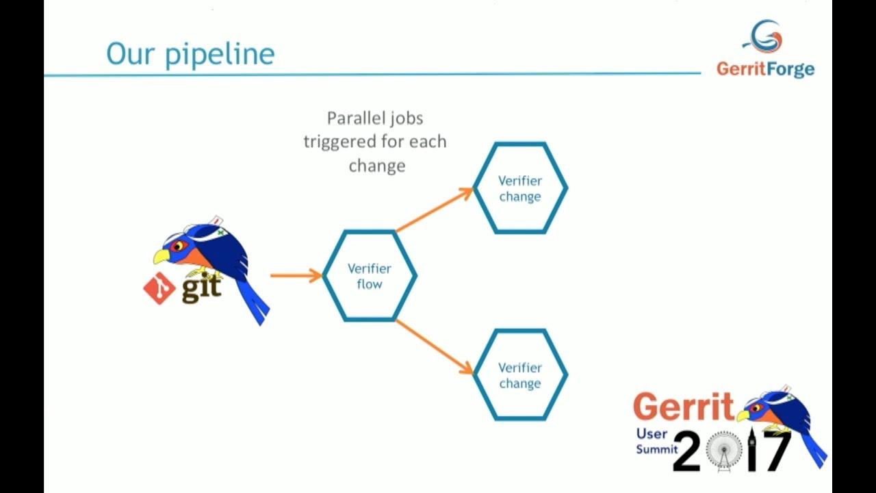 jenkins | GerritForge Blog