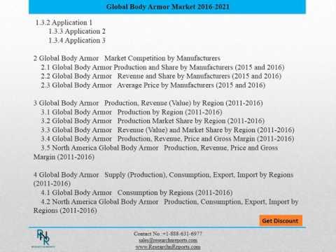 Behavior Of Global Body Armor Market In Near Future..!!