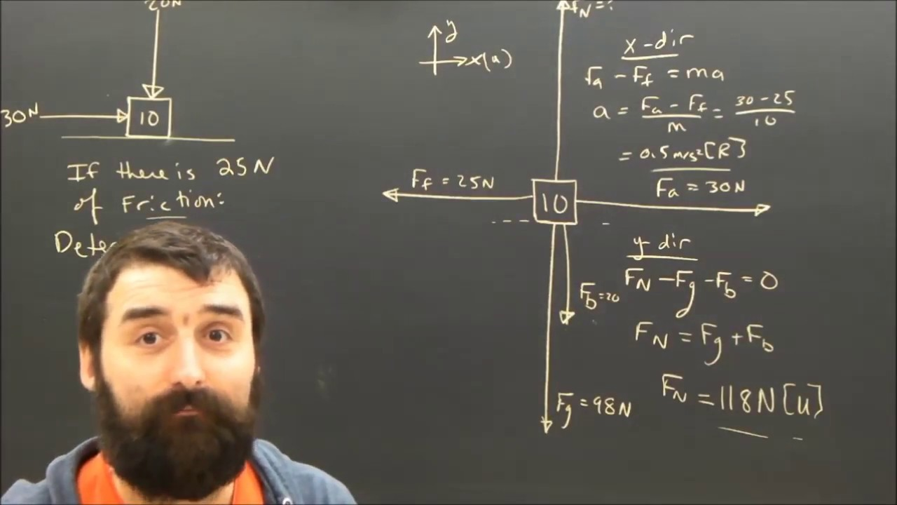 Free Body Diagram With Applied Force Normal Youtube Simple The Freebody Diagrams Of