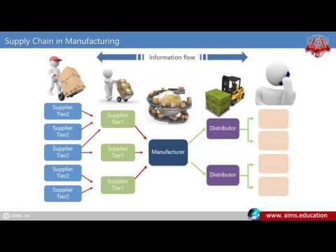 supply chain definitions Supply chain management (scm) enables enterprises to source the raw materials or components needed to create a product or service and deliver that product or.