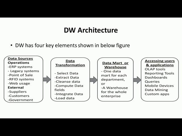 Data Warehouse Architecture - Big Data Analytics Tutorial by Mahesh Huddar