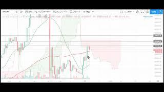 【仮想通貨 ビットコイン(BTC)】令和最初のチャート分析5.1(Bitcoin)