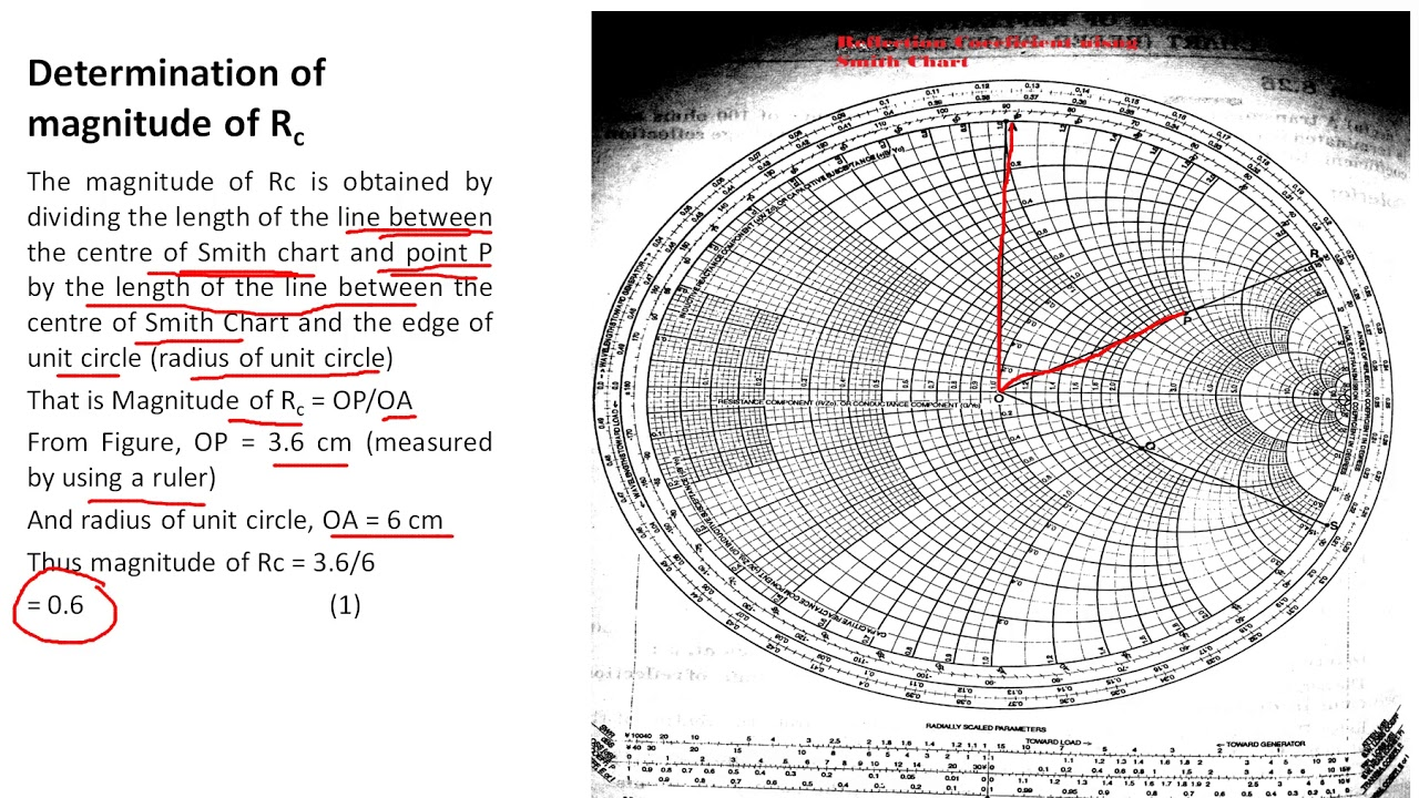 How to calculate Reflection Coefficient using Smith Chart