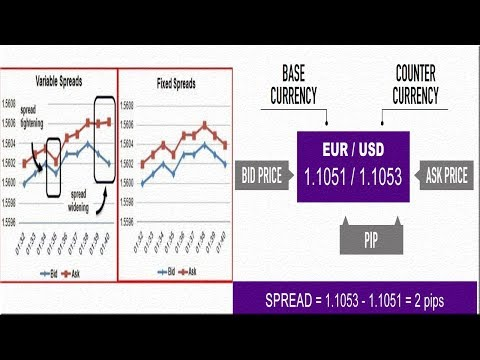 fixed-spread-forex-trading-broker-|-what-is-a-spread?-|-easymarkets
