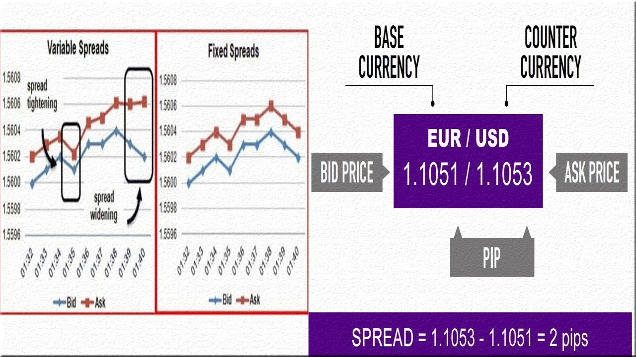 Top forex brokers: Easy forex spreads