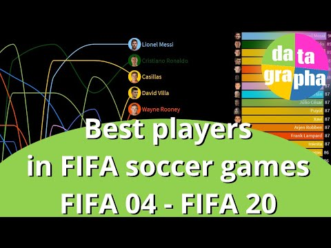 A visual history of FIFA's top ratings over the past 16 years
