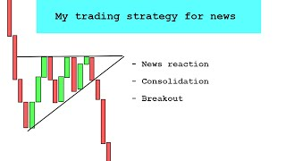 How i trade the news ( Live trades )