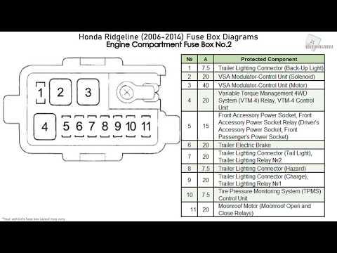 [DIAGRAM_3NM]  Honda Ridgeline (2006-2014) Fuse Box Diagrams - YouTube | 2006 Honda Ridgeline Fuse Box |  | YouTube