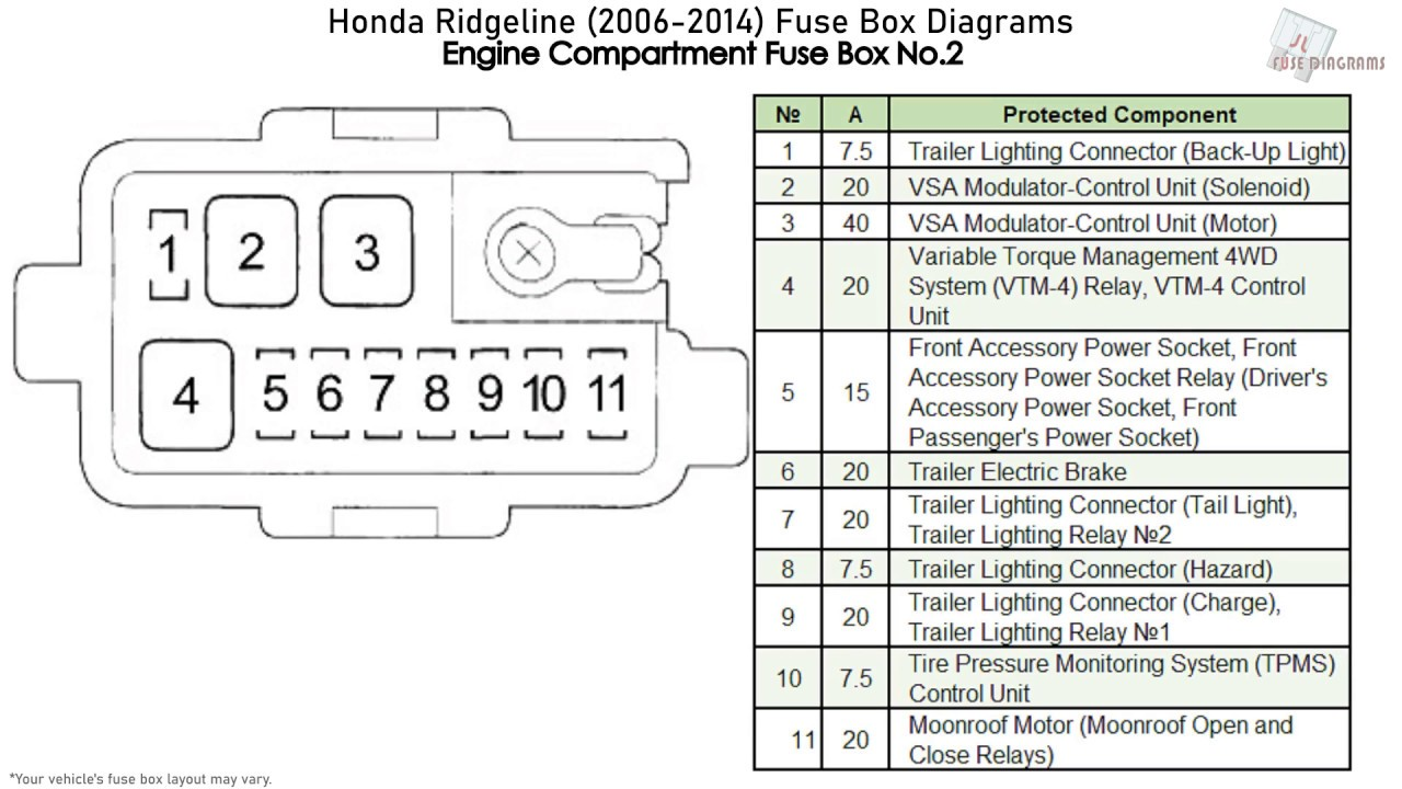 Honda Ridgeline  2006-2014  Fuse Box Diagrams