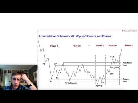 Wyckoff Theory | Part 4