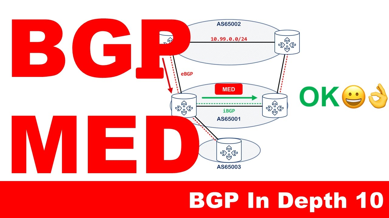 BGP MED - BGP In Depth 10