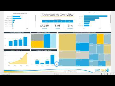 Power BI Dashboard & Reports - Receivables Analysis