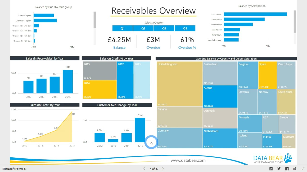 power bi dashboard  u0026 reports - receivables analysis