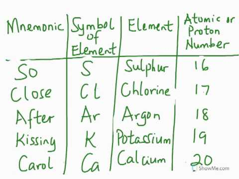 1st 20 Elements Of The Periodic Table Youtube