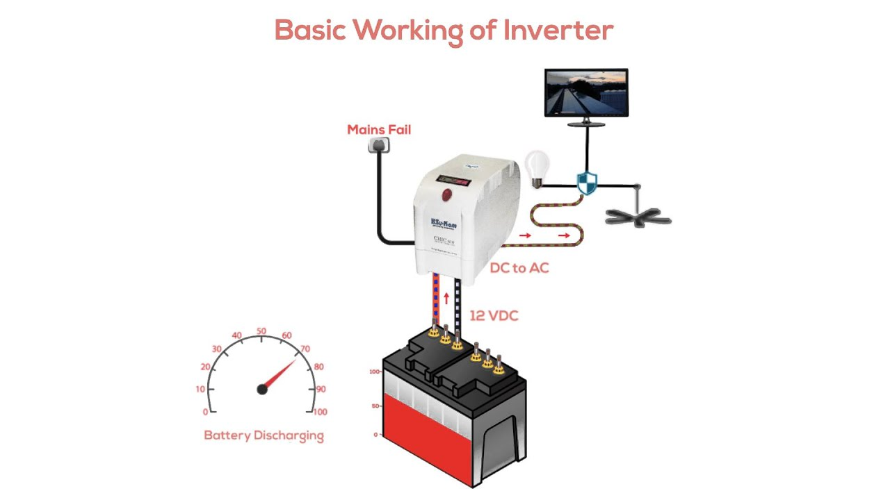 How Solar Power Works Diagram 99 Jeep Cherokee Radio Wiring Does An Inverter Work Youtube