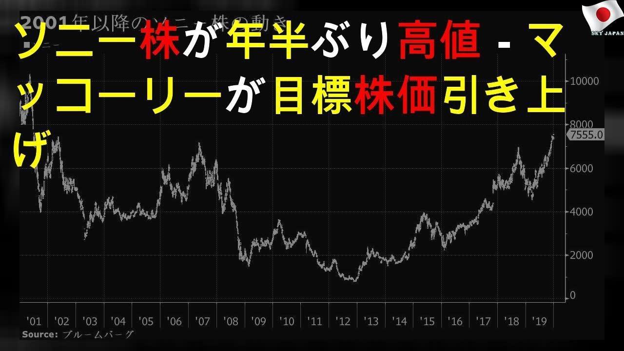 ソニー 株価診断