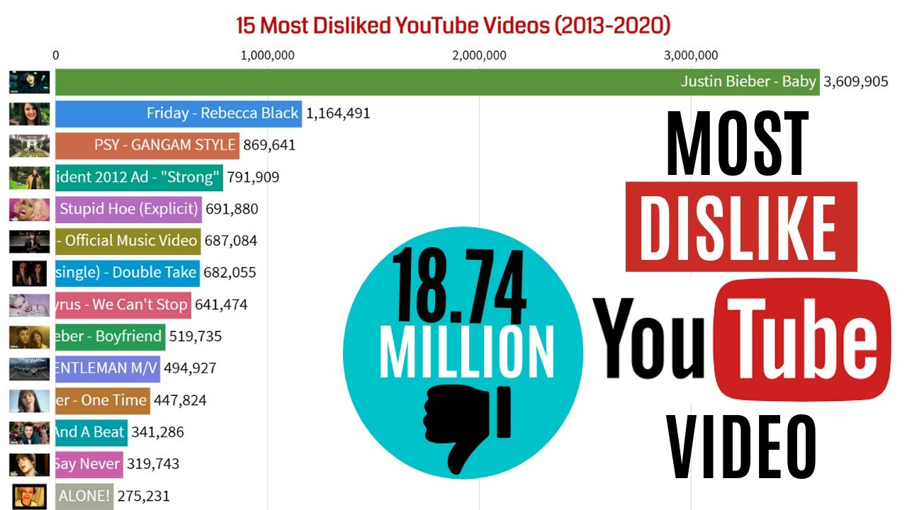 Most Disliked Video On Youtube 2021 Most Disliked Video On Youtube In World Data For You Youtube