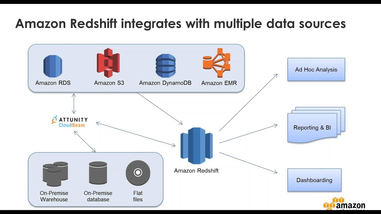 Glidewell Laboratories Moved Data to Amazon Redshift with Attunity CloudBeam
