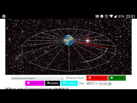 Geostationary orbit satellite JavaScript