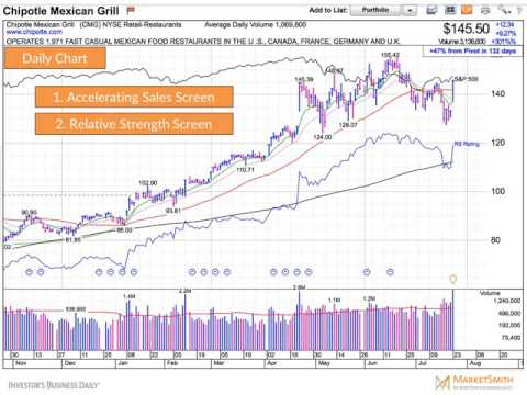 Catch Super Stocks with MarketSmith   Webinar   Stock News   Stock Market Analysis   IBD