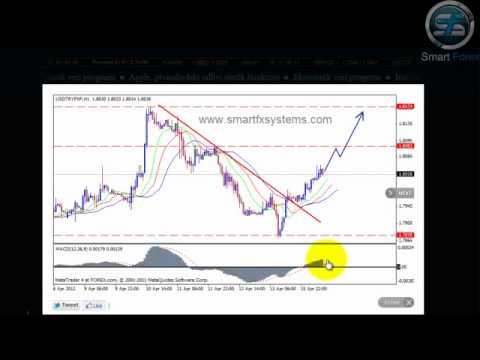 USD TRY Teknik Analizi 16.04.2012