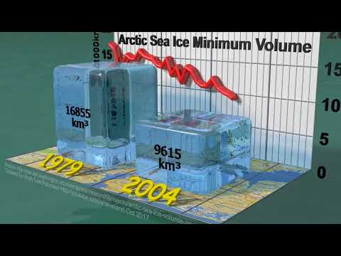 Arctic Sea Ice Minimum Volumes 1979-2017