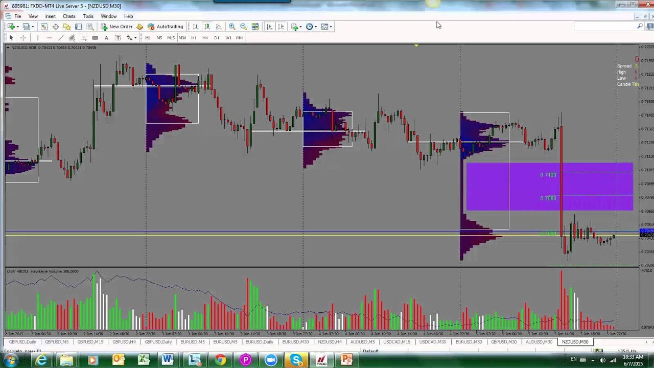 Forex market profile software