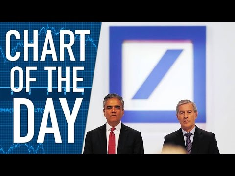 Co-CEOs at Deutsche Bank Suddenly Resign Over the Weekend, Shares Higher Mp3