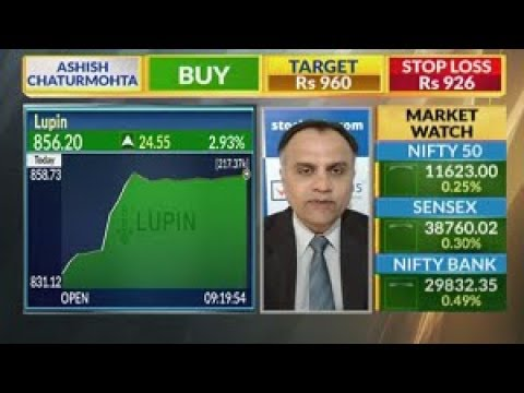 View on Lupin Ltd, and Bharti Airtel Ltd : StockAxis