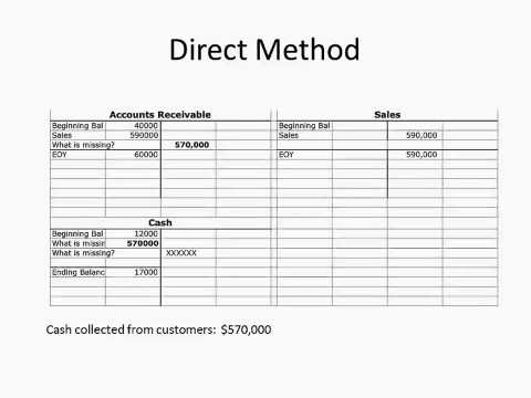 Direct and indirect method for statement of cash flows youtube