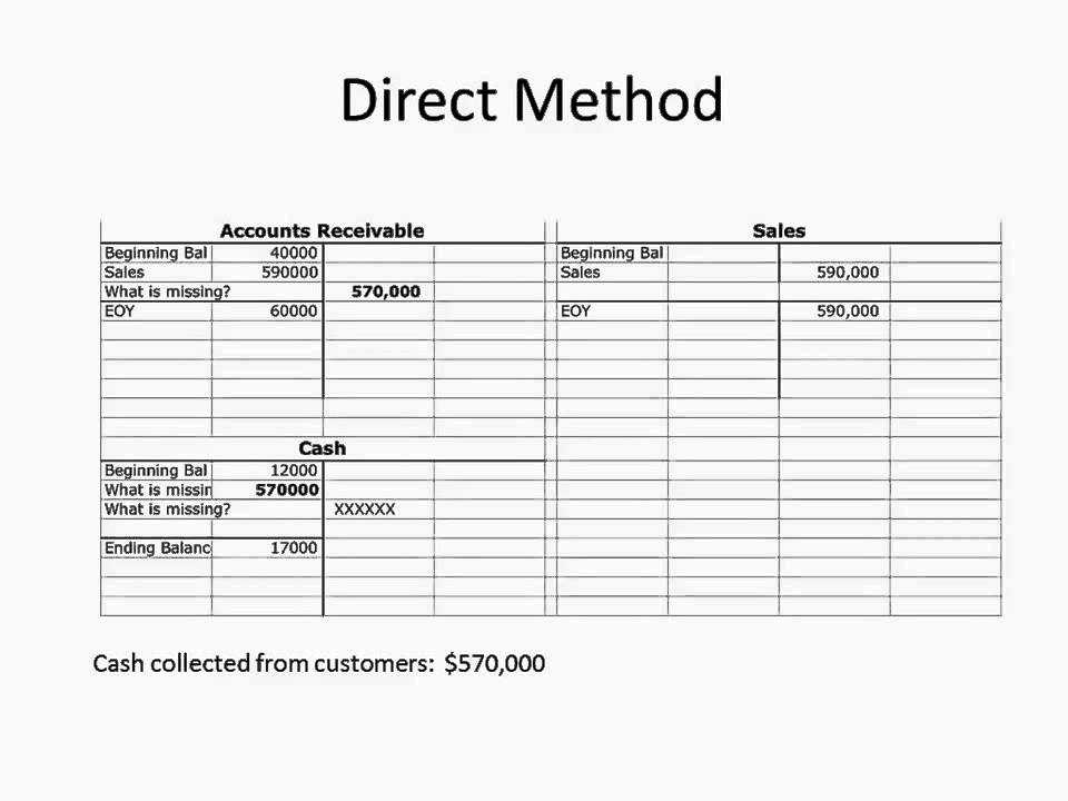 direct and indirect cash flows Chapter 6 – statement of cash flows  statement of cash flows using the direct and indirect methods 2000 1999 cash $4,000 $14,000 accounts receivable 25,000 32,500.