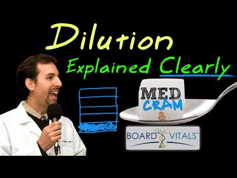 Dilution Explained Clearly - Exam Practice Question