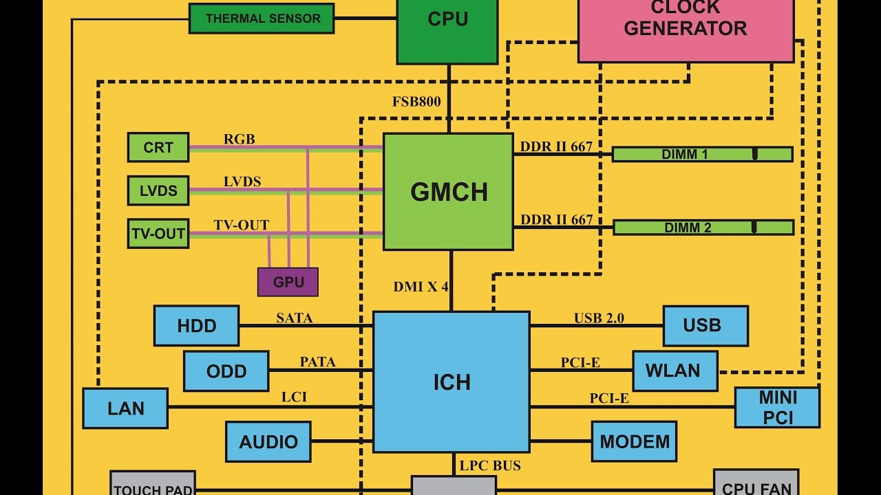 small resolution of laptop block diagram eng